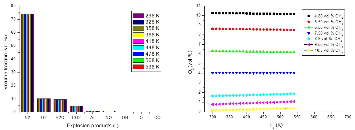 Figure 6: Volume fraction of explosion products for methane - air mixture (left); Concentration of O2 in products of explosion vs initial temperature of methane - air mixture (right)