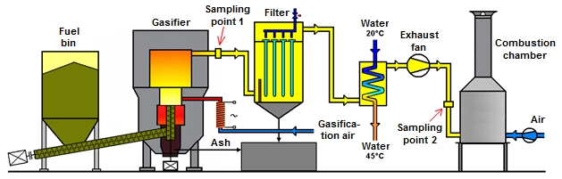 Technological scheme of autothermal gasification unit