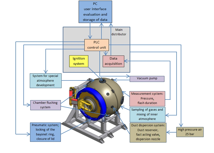 General diagram of the testing system adopted for the CH4/O2/N2 tests