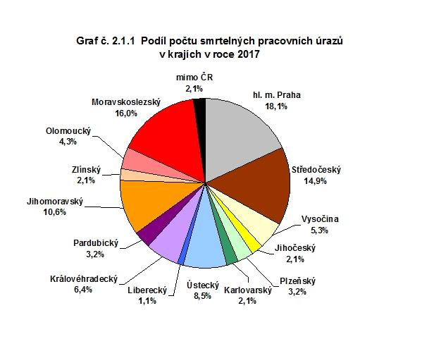 Podíl počtu smrtelných pracovních úrazů v krajích v roce 2017