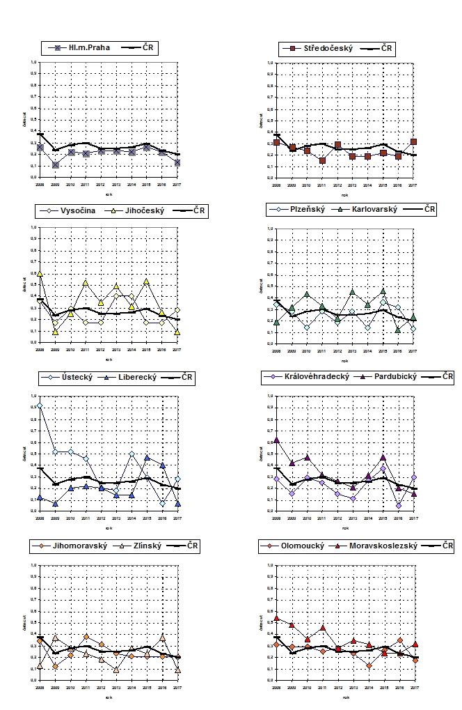 Četnost smrtelných pracovních úrazů vkrajích ČR vletech 2008 - 2017