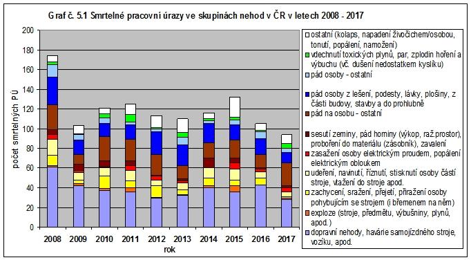 Smrtelné pracovní úrazy ve skupinách nehod v ČR v letech 2008-2017