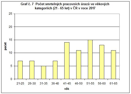 Počet smrtelných pracovních úrazů ve věkových kategoriích v ČR v roce 2017