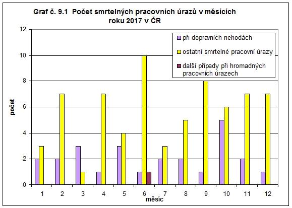Počet smrtelných pracovních úrazů v měsících roku 2017 v ČR